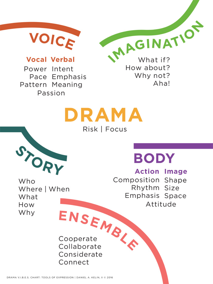 objectives of drama in education